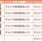 【ゲームガイド】ギルド対戦シーズン報酬※5/20一部変更