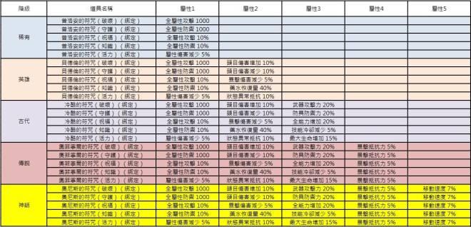 洛汗M: 機率表 - 符咒箱 +紅寶石禮盒 image 11