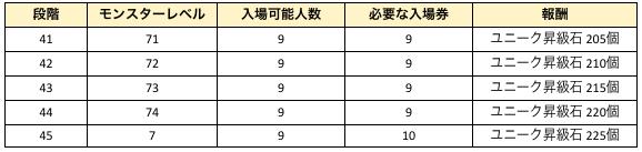 スピリットウィッシュ〜三英雄と冒険の大地〜: アップデート情報 - 【パッチノート】5/20(木)アップデートのお知らせ image 26