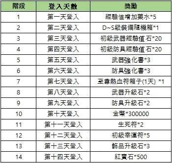 新熱血江湖M: 公告 - 05/26(三) 改版活動公告 image 5