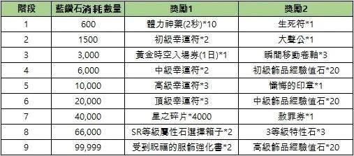 新熱血江湖M: 公告 - 05/26(三) 改版活動公告 image 3