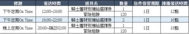 貝斯特里亞戰記: 公告 - 6/8(二)更新NOTE image 25