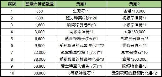 新熱血江湖M: 公告 - 06/09(三) 活動/商城上架公告  image 3