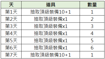 TALION 血裔征戰: 最新活動快訊 - 6/10【 裝備召喚禮包派對】介紹 image 2