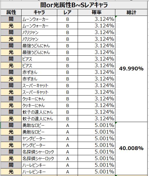がんばれ!にゃんこ店長: FAQ - 各パックの獲得確率の表示 image 8