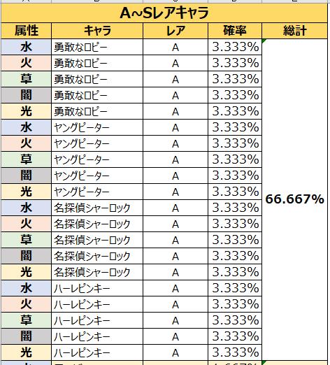 がんばれ!にゃんこ店長: FAQ - 各パックの獲得確率の表示 image 2