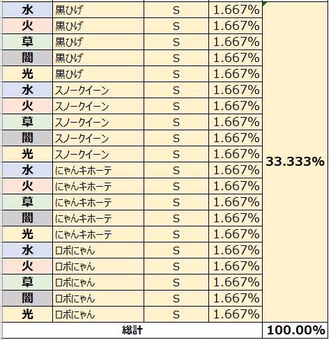 がんばれ!にゃんこ店長: FAQ - 各パックの獲得確率の表示 image 6