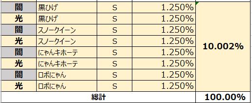 がんばれ!にゃんこ店長: FAQ - 各パックの獲得確率の表示 image 9