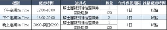 貝斯特里亞戰記: 公告 - 6/22(二)更新NOTE image 32