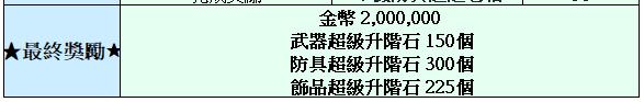 TALION 血裔征戰: 最新活動快訊 - 6/25【超級升階石活動】獎勵更加優渥! image 3