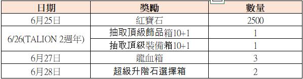 TALION 血裔征戰: 最新活動快訊 - 6/25【2週年紀念系列活動】 image 6