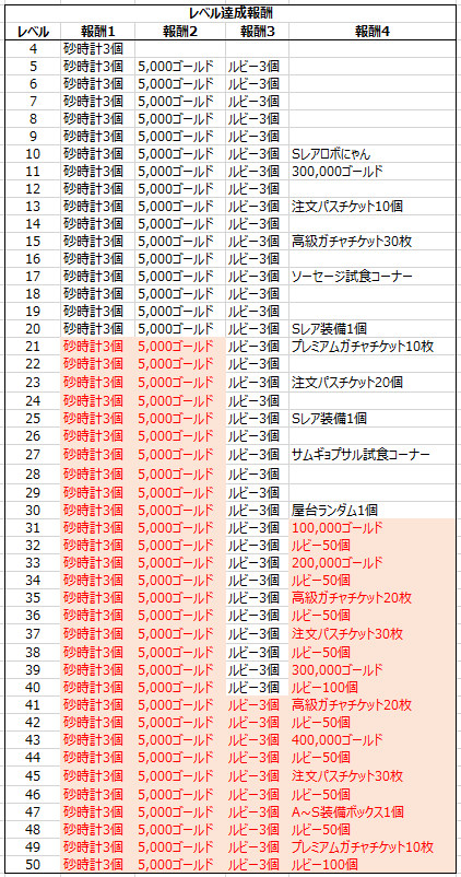 がんばれ!にゃんこ店長: notice - 6/24(木)アップデートのお知らせ image 4