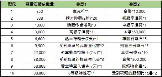 新熱血江湖M: 公告 - 07/07(三) 活動公告 image 10