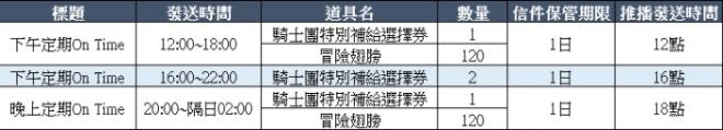 貝斯特里亞戰記: 公告 - 7/8(四)更新NOTE image 20