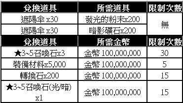 榮耀繼承者: 活動 - 夏日渡假特輯掉落活動 image 4