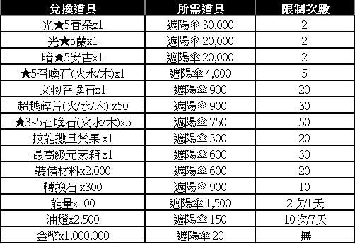 榮耀繼承者: 活動 - 夏日渡假特輯掉落活動 image 2