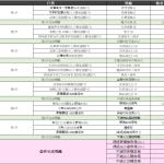 7/15【通關副本任務活動】