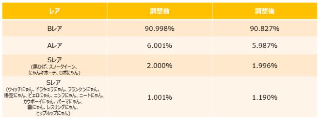 がんばれ!にゃんこ店長: notice - 新Sレアキャラ3種参戦! image 8