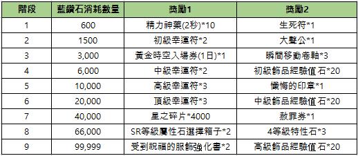 新熱血江湖M: 公告 - 07/21(三) 活動/商城上架公告  image 3