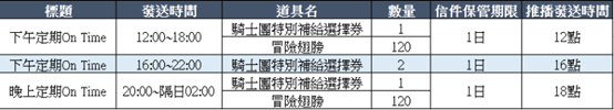 貝斯特里亞戰記: 公告 - 8/5(四)更新NOTE image 38