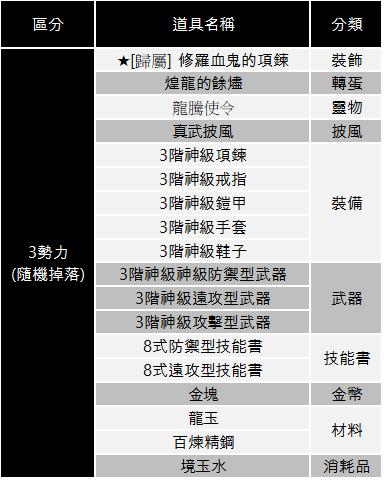 十二之天M: 遊戲指南 - 6境團隊戰(8/25新增項鍊變化說明) image 21