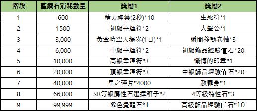 新熱血江湖M: 公告 - 08/18(三) 活動公告 image 11
