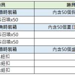 8/26【夏季時裝禮包派對】