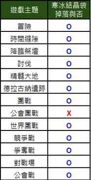 貝斯特里亞戰記: 公告 - 9/2(四)更新NOTE image 20