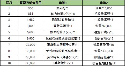 新熱血江湖M: 公告 - 09/01(三) 活動/商城上架公告 image 3