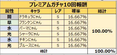 がんばれ!にゃんこ店長: FAQ - ガチャ確率表示 image 102