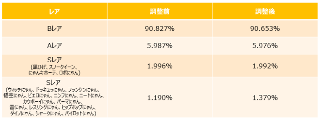がんばれ!にゃんこ店長: event - 新Sレアキャラ3種参戦! image 8