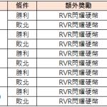 9/15【現在輪到公會戰了! 挑戰RvR】