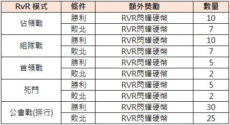 TALION 血裔征戰: 最新活動快訊 - 9/15【現在輪到公會戰了! 挑戰RvR】 image 2