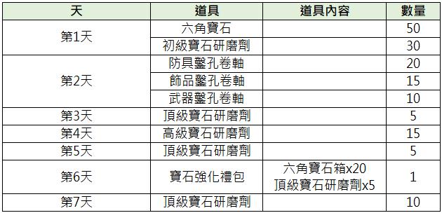 TALION 血裔征戰: 最新活動快訊 - 9/15【NEW 寶石禮包派對】 image 2