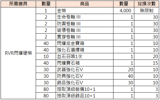 TALION 血裔征戰: 最新活動快訊 - 9/15【現在輪到公會戰了! 挑戰RvR】 image 4