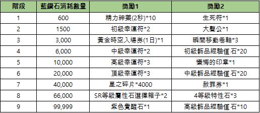 新熱血江湖M: 公告 - 09/15(三) 改版活動&商城上架公告 image 11